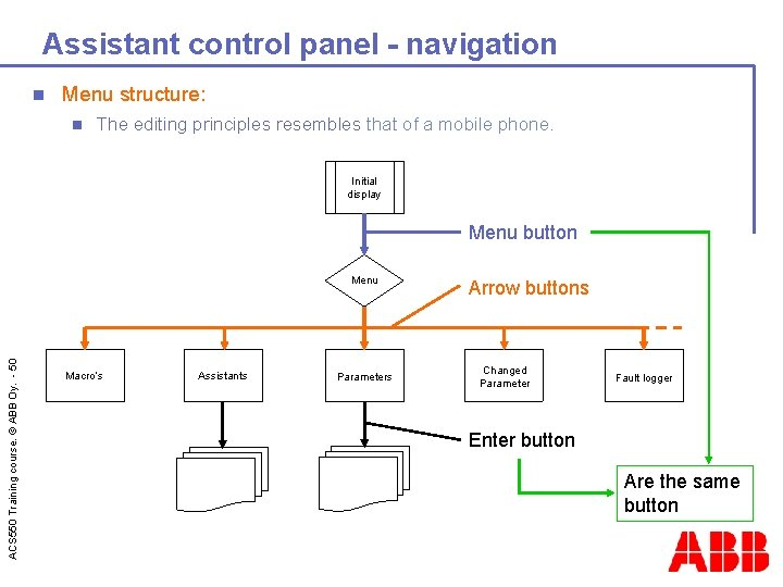 Assistant control panel - navigation n Menu structure: n The editing principles resembles that
