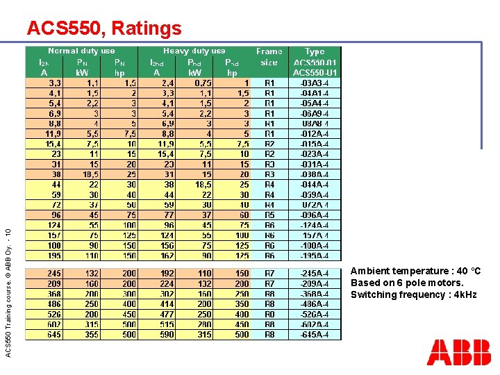 ACS 550 Training course. © ABB Oy. - 10 ACS 550, Ratings Ambient temperature