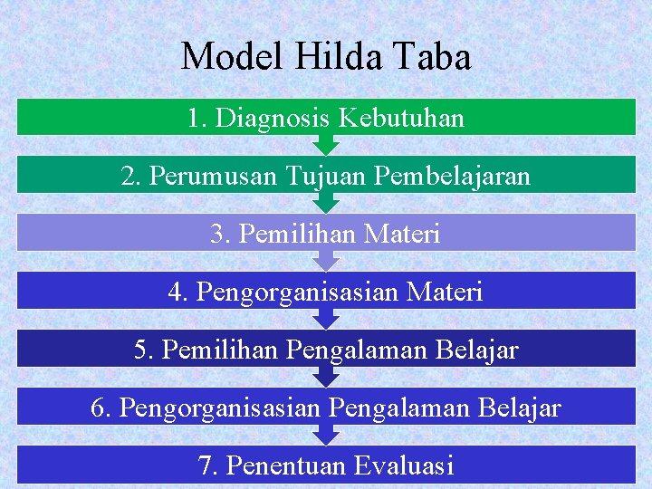 Model Hilda Taba 1. Diagnosis Kebutuhan 2. Perumusan Tujuan Pembelajaran 3. Pemilihan Materi 4.