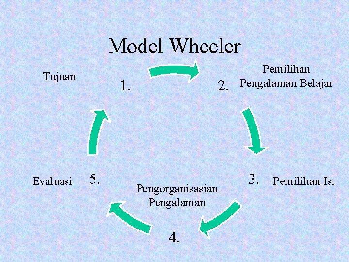 Model Wheeler Tujuan Evaluasi 1. 5. 2. Pengorganisasian Pengalaman 4. Pemilihan Pengalaman Belajar 3.