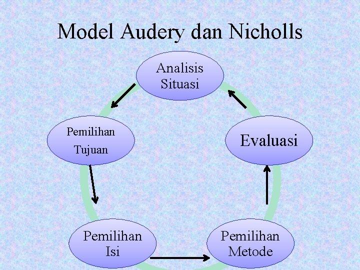 Model Audery dan Nicholls Analisis Situasi Pemilihan Tujuan Pemilihan Isi Evaluasi Pemilihan Metode
