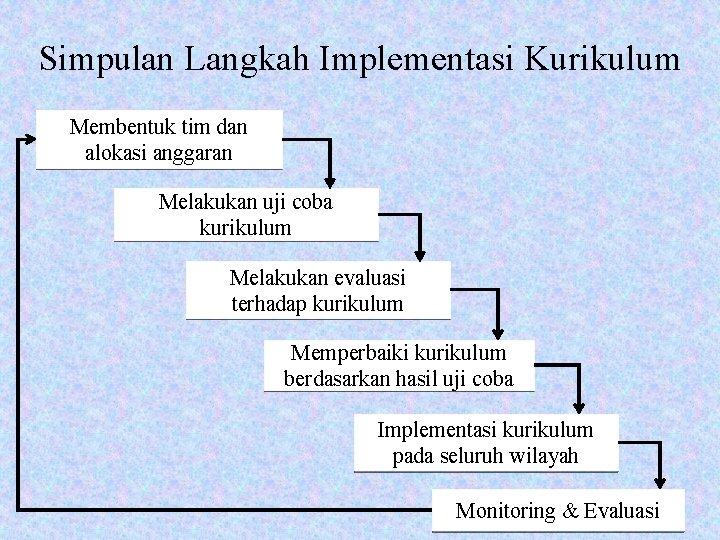 Simpulan Langkah Implementasi Kurikulum Membentuk tim dan alokasi anggaran Melakukan uji coba kurikulum Melakukan