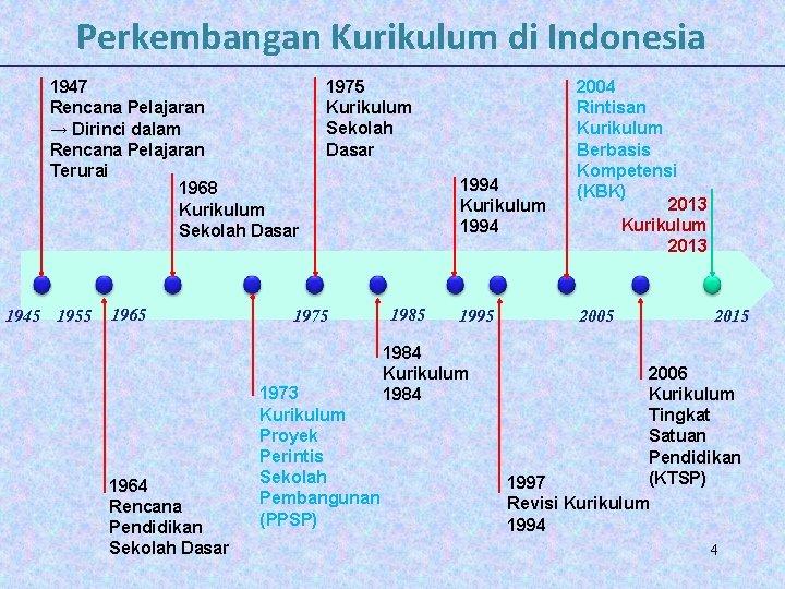 Perkembangan Kurikulum di Indonesia 1947 Rencana Pelajaran → Dirinci dalam Rencana Pelajaran Terurai 1968