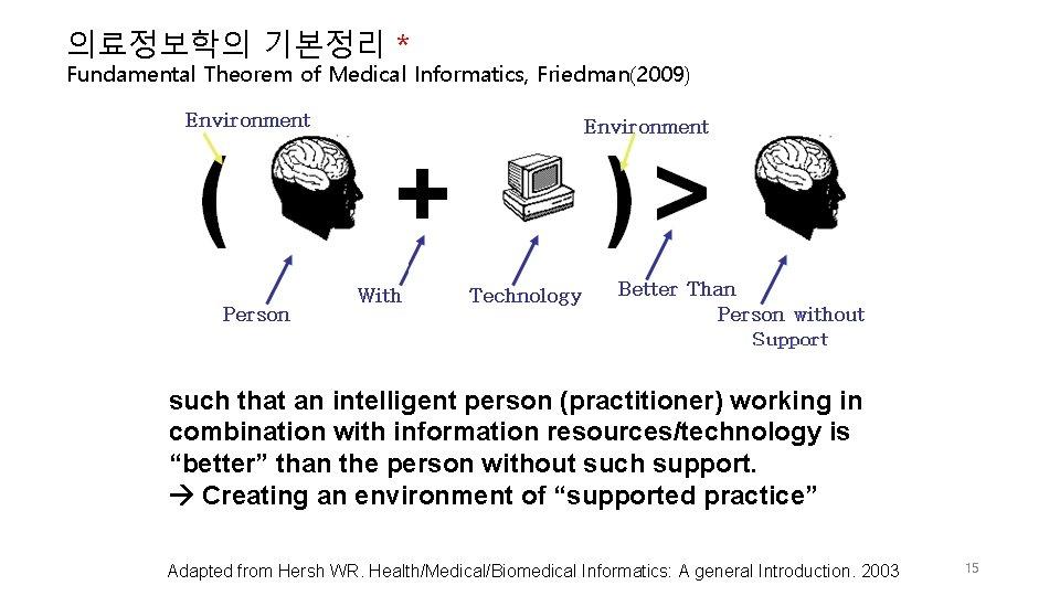 의료정보학의 기본정리 * Fundamental Theorem of Medical Informatics, Friedman(2009) such that an intelligent person