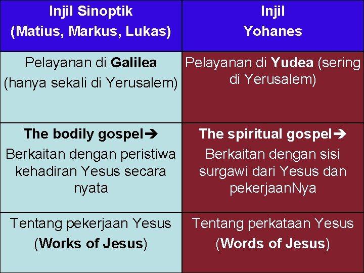Injil Sinoptik (Matius, Markus, Lukas) Injil Yohanes Pelayanan di Galilea Pelayanan di Yudea (sering