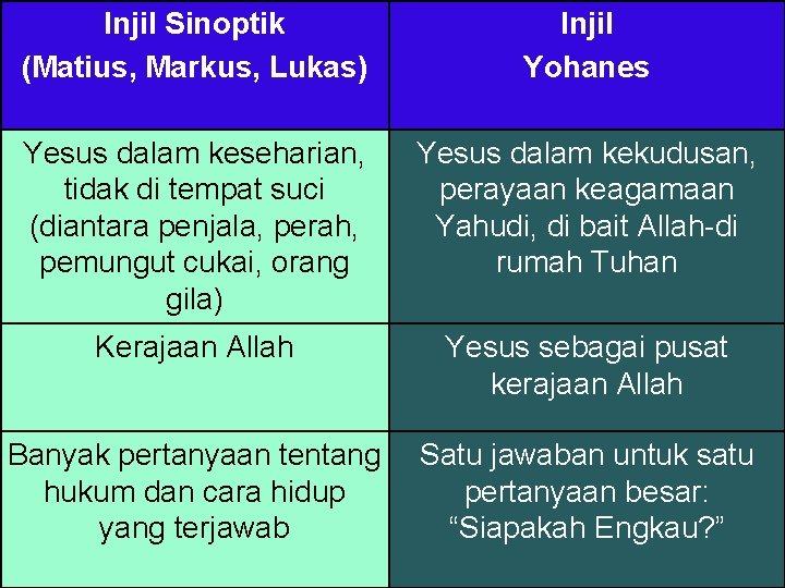 Injil Sinoptik (Matius, Markus, Lukas) Injil Yohanes Yesus dalam keseharian, tidak di tempat suci