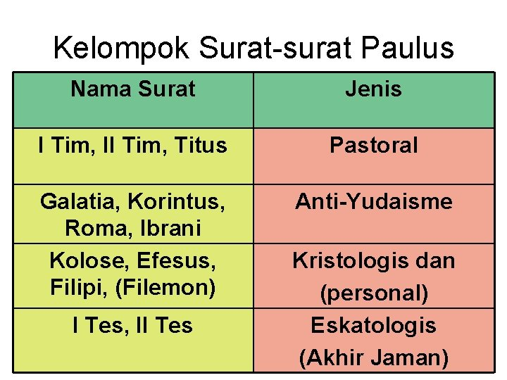Kelompok Surat-surat Paulus Nama Surat Jenis I Tim, II Tim, Titus Pastoral Galatia, Korintus,