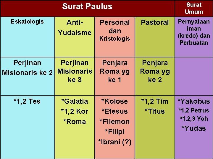 Surat Umum Surat Paulus Eskatologis Anti. Yudaisme Perjlnan Misionaris ke 2 Misionaris ke 3