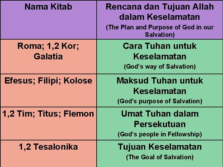 Nama Kitab Rencana dan Tujuan Allah dalam Keselamatan (The Plan and Purpose of God