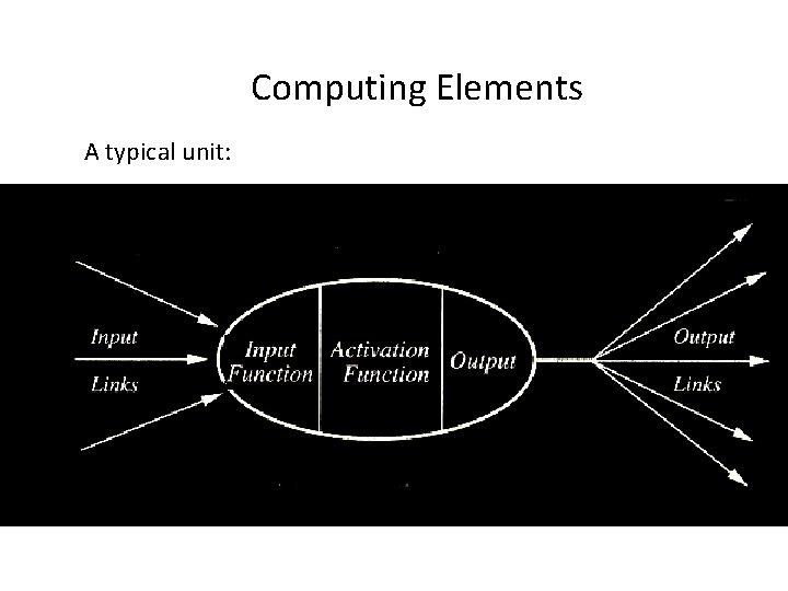 Computing Elements A typical unit: