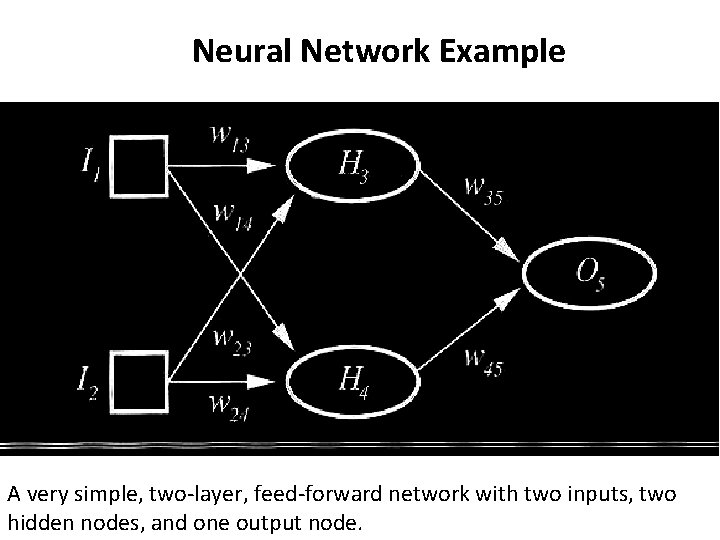Neural Network Example A very simple, two-layer, feed-forward network with two inputs, two hidden