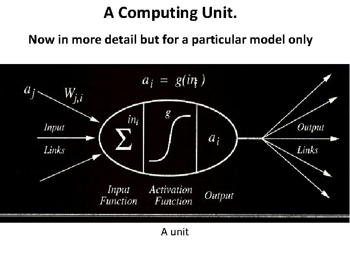A Computing Unit. Now in more detail but for a particular model only A