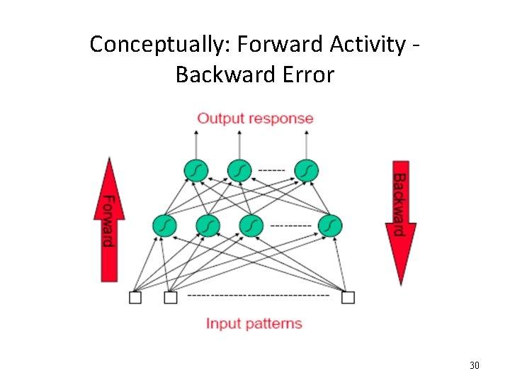 Conceptually: Forward Activity Backward Error 30