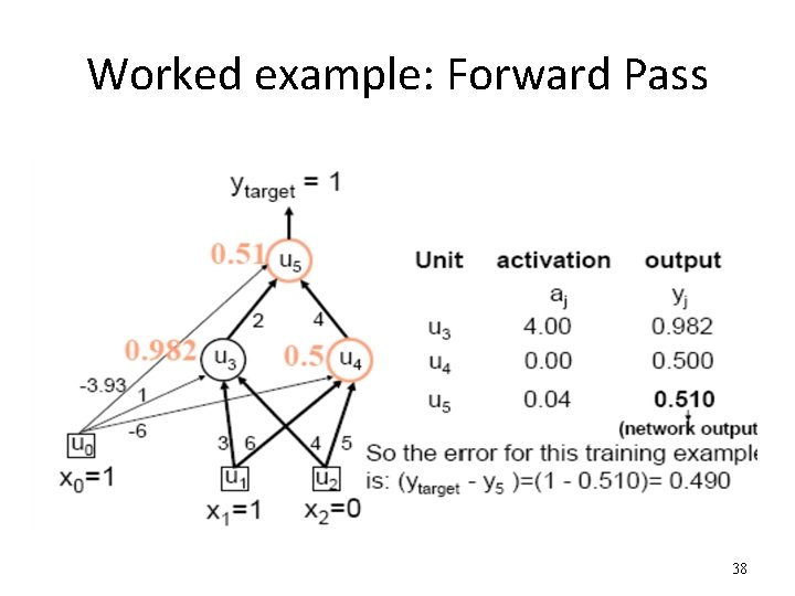 Worked example: Forward Pass 38