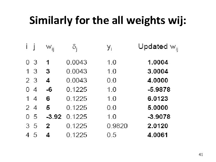 Similarly for the all weights wij: 41
