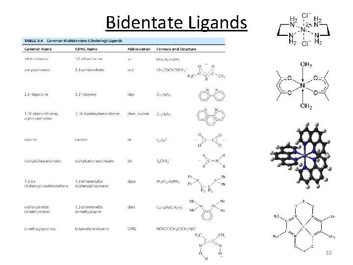 Bidentate Ligands 10