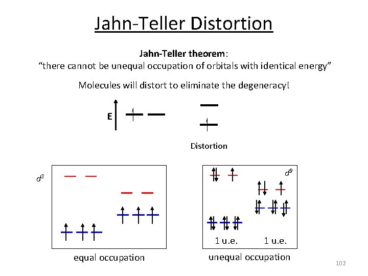 """Jahn‐Teller Distortion Jahn-Teller theorem: """"there cannot be unequal occupation of orbitals with identical energy"""""""