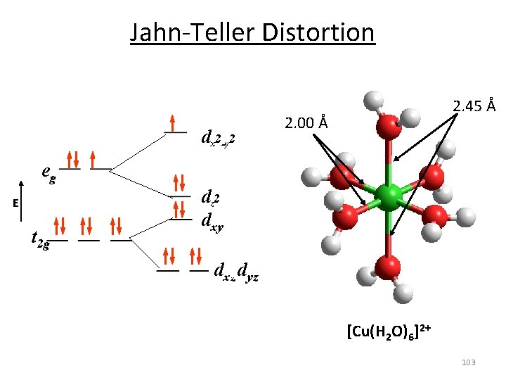 Jahn‐Teller Distortion dx 2 -y 2 2. 45 Å 2. 00 Å eg E