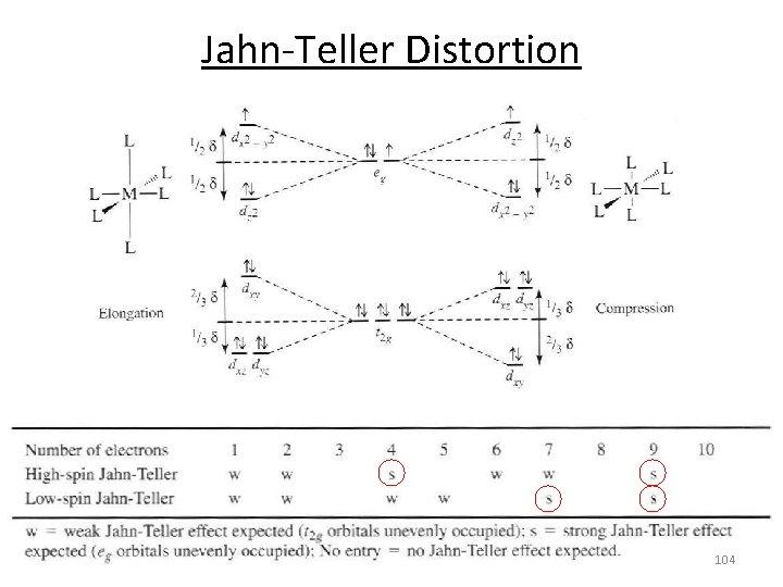Jahn‐Teller Distortion 104