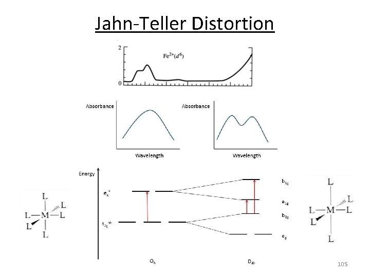 Jahn‐Teller Distortion 105
