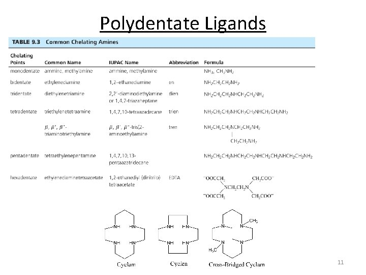 Polydentate Ligands 11