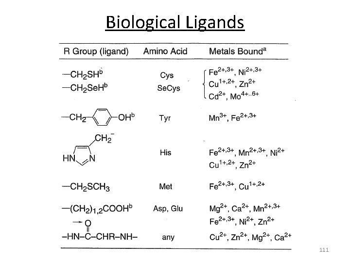 Biological Ligands 111