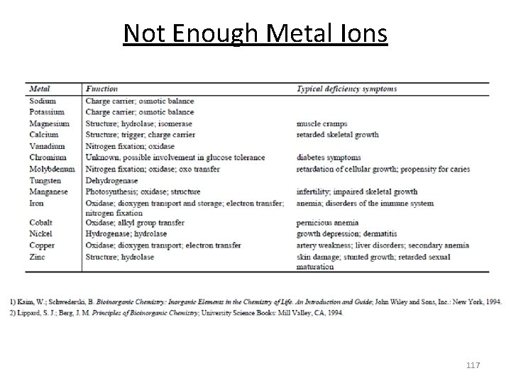 Not Enough Metal Ions 117
