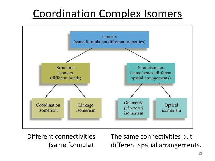 Coordination Complex Isomers Different connectivities (same formula). The same connectivities but different spatial arrangements.