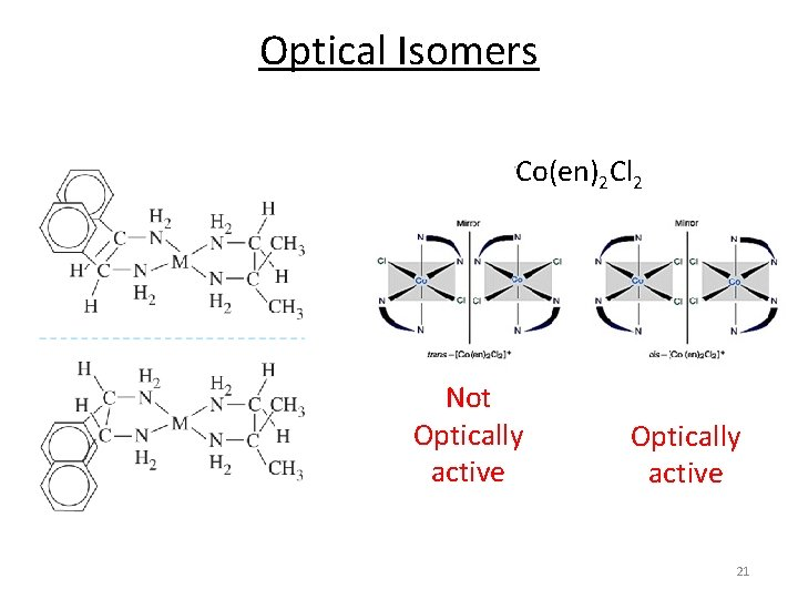 Optical Isomers Co(en)2 Cl 2 Not Optically active 21