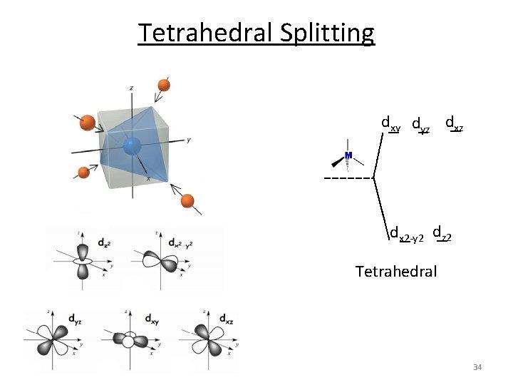 Tetrahedral Splitting dxy dyz dx 2‐y 2 dz 2 Tetrahedral 34
