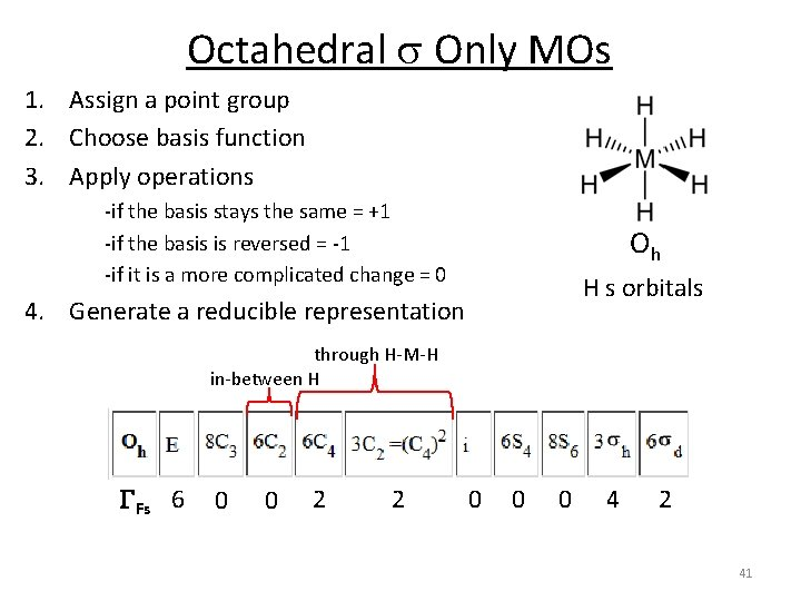 Octahedral s Only MOs 1. Assign a point group 2. Choose basis function 3.