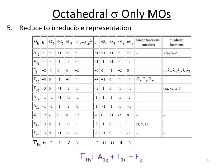 Octahedral s Only MOs 5. Reduce to irreducible representation GHs 6 0 0 2