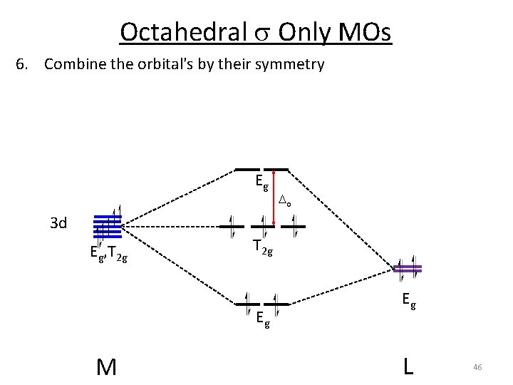 Octahedral s Only MOs 6. Combine the orbital's by their symmetry Eg o 3
