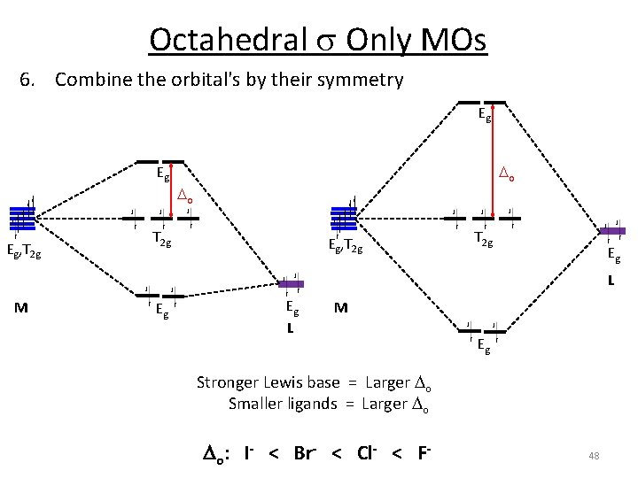 Octahedral s Only MOs 6. Combine the orbital's by their symmetry Eg Eg Eg,