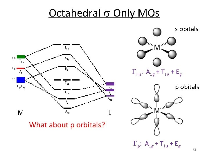 Octahedral s Only MOs s obitals T 1 u 4 p 4 s T