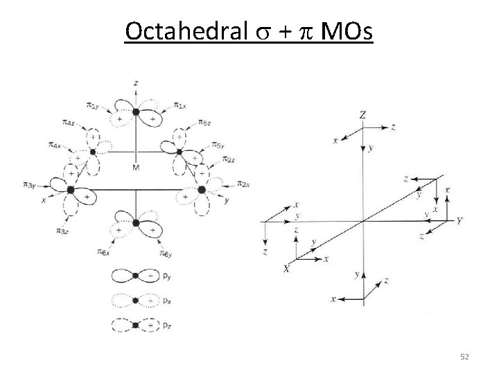 Octahedral s + p MOs 52