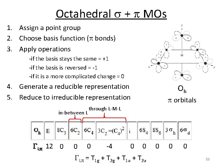 Octahedral s + p MOs 1. Assign a point group 2. Choose basis function