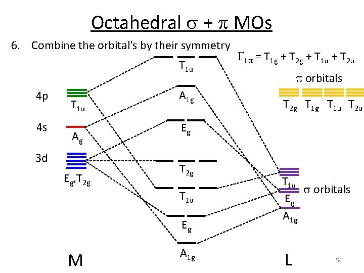 Octahedral s + p MOs 6. Combine the orbital's by their symmetry T 1