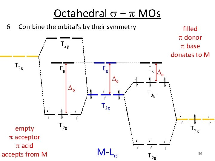 Octahedral s + p MOs 6. Combine the orbital's by their symmetry filled p