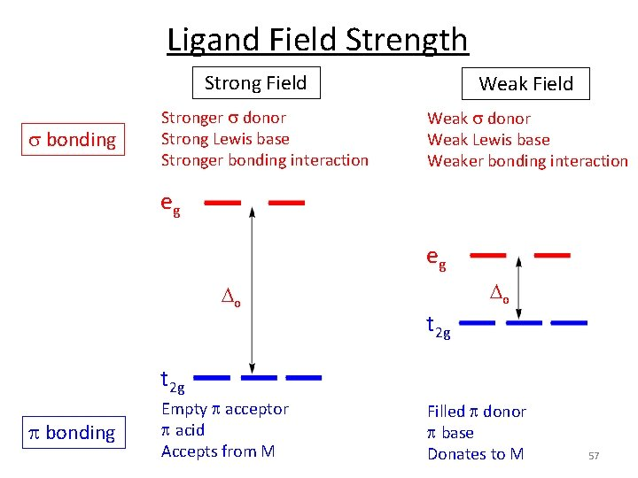 Ligand Field Strength Strong Field s bonding Stronger s donor Strong Lewis base Stronger