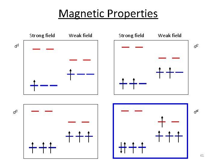 Magnetic Properties Strong field Weak field d 1 d 2 d 3 d 4