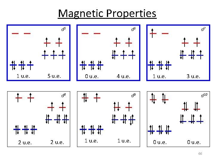 Magnetic Properties d 5 1 u. e. 5 u. e. d 6 0 u.