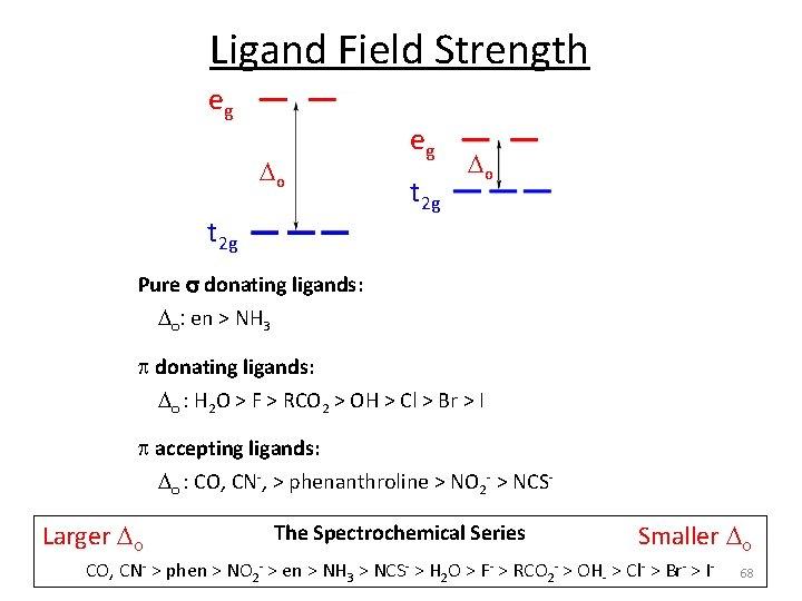 Ligand Field Strength eg o t 2 g eg t 2 g o Pure