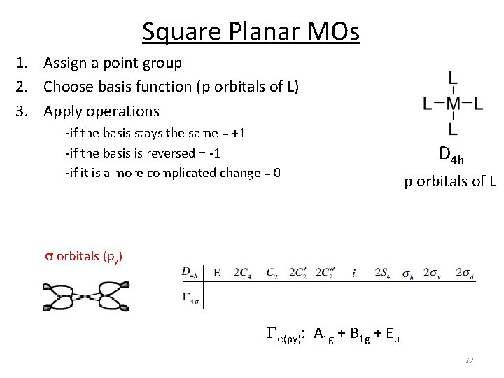 Square Planar MOs 1. Assign a point group 2. Choose basis function (p orbitals