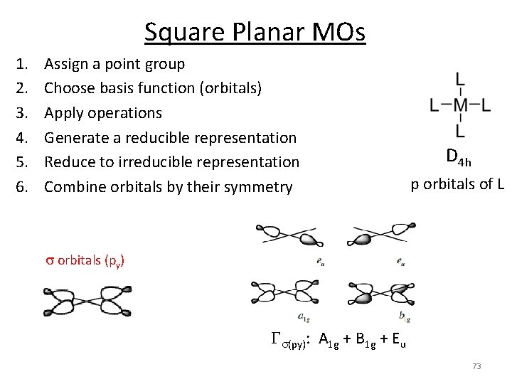 Square Planar MOs 1. 2. 3. 4. 5. 6. Assign a point group Choose
