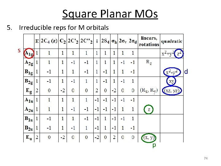 Square Planar MOs 5. Irreducible reps for M orbitals s d p 74