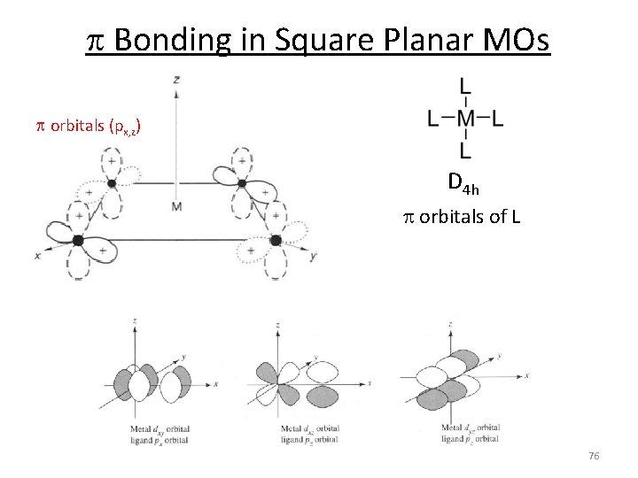 p Bonding in Square Planar MOs p orbitals (px, z) D 4 h p