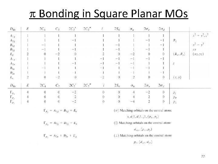p Bonding in Square Planar MOs 77