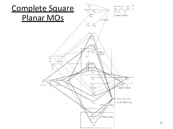 Complete Square Planar MOs 78