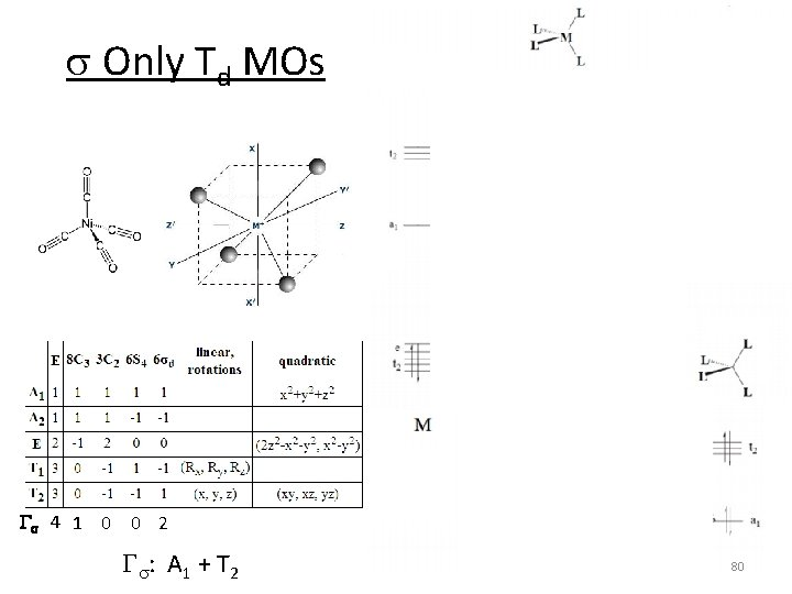 s Only Td MOs Gs 4 1 0 0 2 Gs: A 1 +